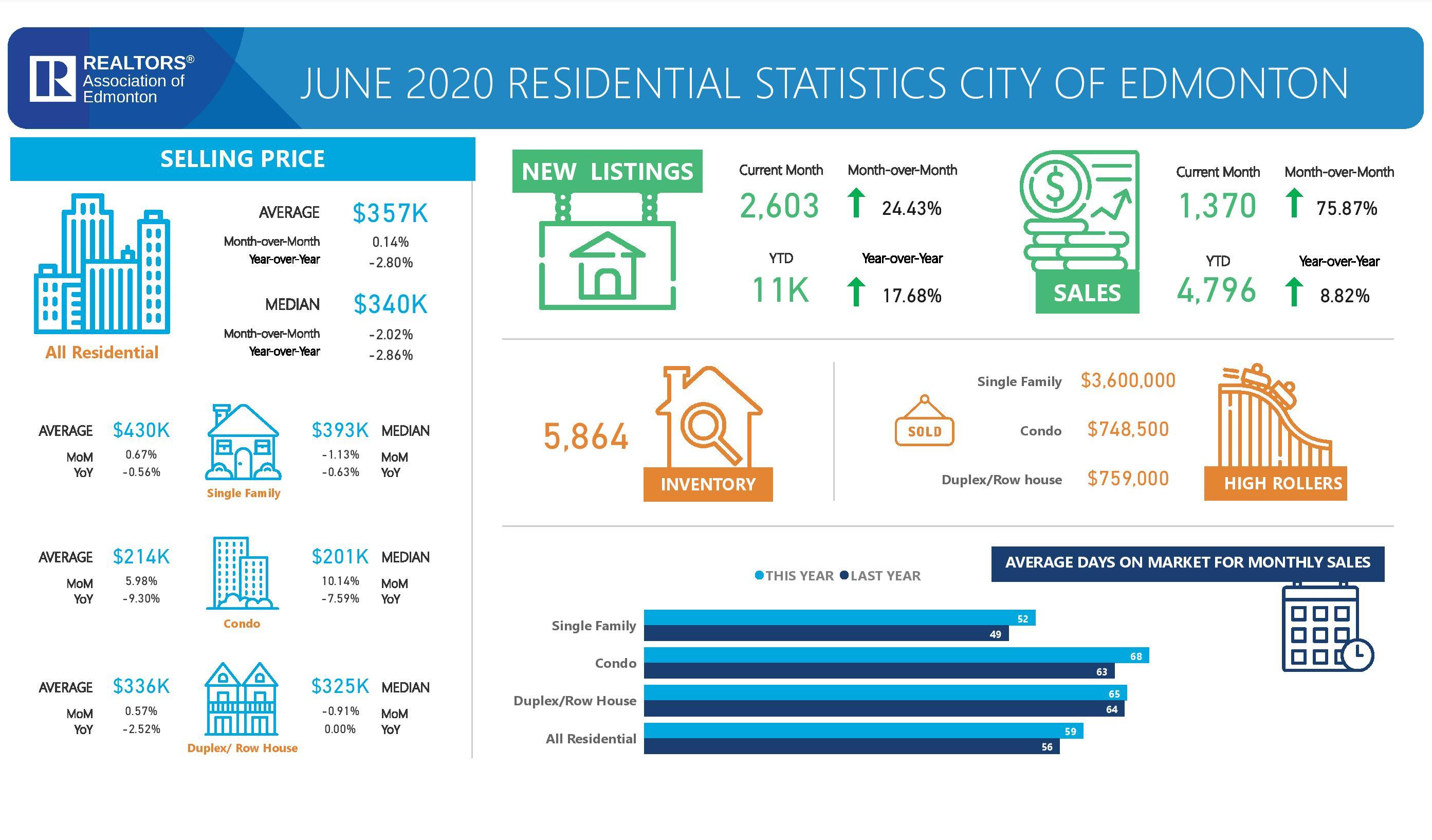 Edmonton Real Estate Market Statistics June 2020